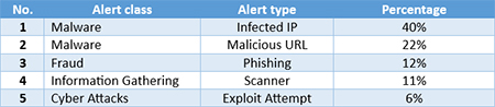 cyber-security-alerts-2014-7